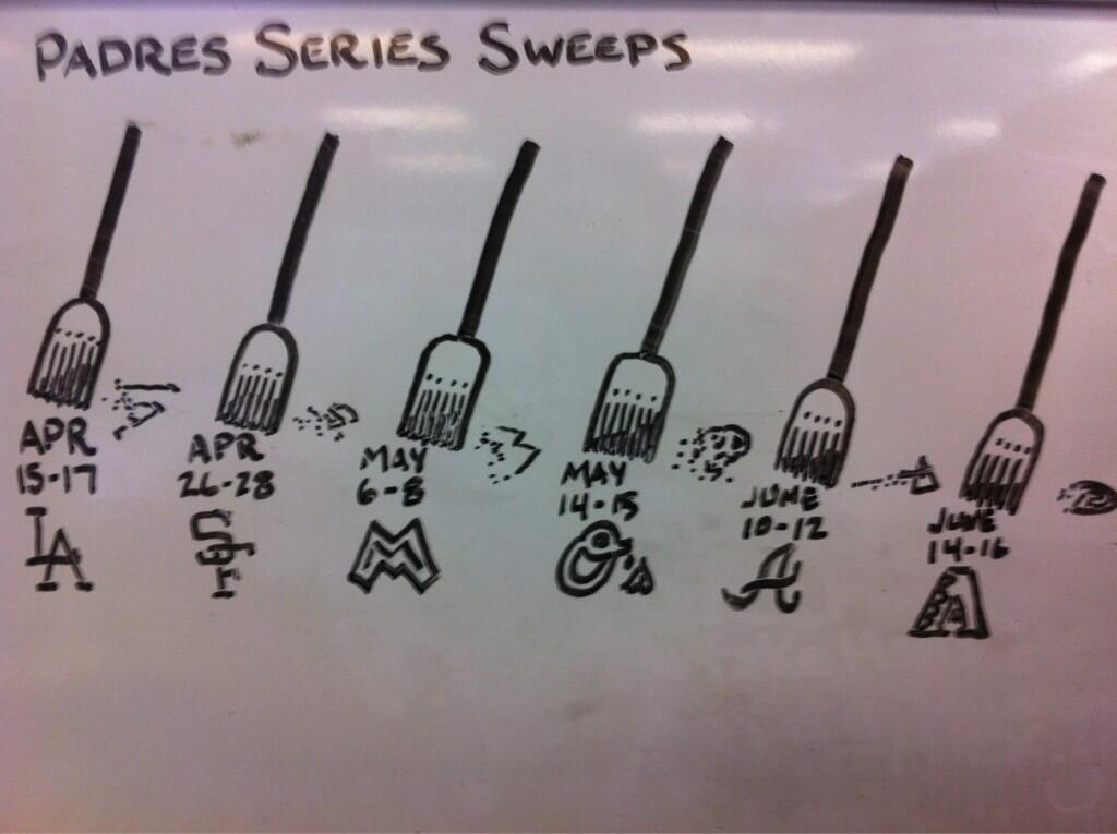 padres-series-sweeps